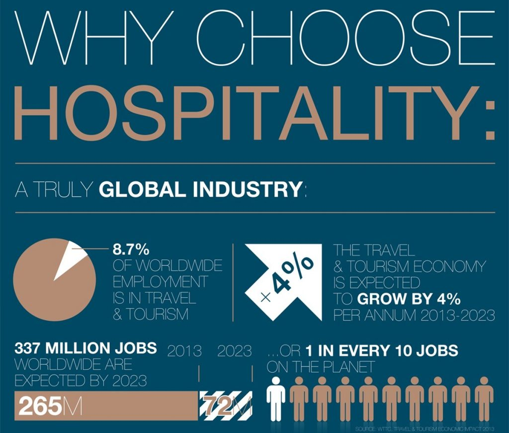 Why choose Hospitality? ทำไมควร เรียนต่อสวิตเซอร์แลนด์ ด้านการโรงแรม